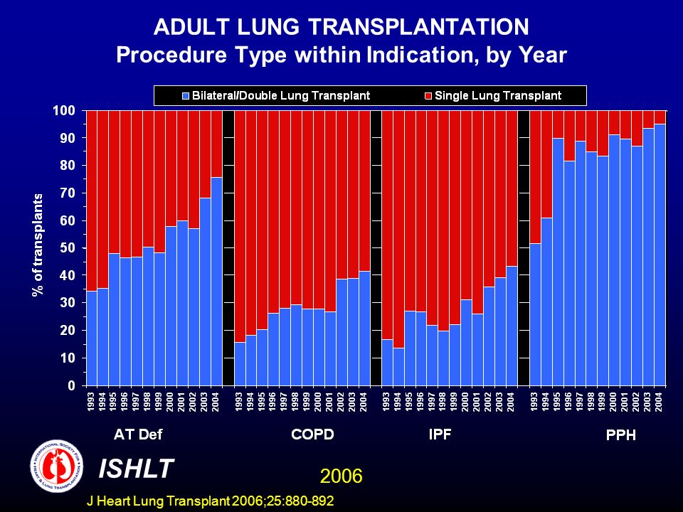 ADULT LUNG TRANSPLANTATION Procedure Type within Indication, by Year 2006 J Heart Lung Transplant 2006;25:880-892 ISHLT