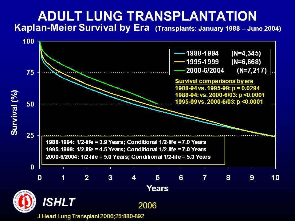ADULT LUNG TRANSPLANTATION Kaplan-Meier Survival by Era (Transplants: January 1988 – June 2004) Survival comparisons by era 1988-94 vs.
