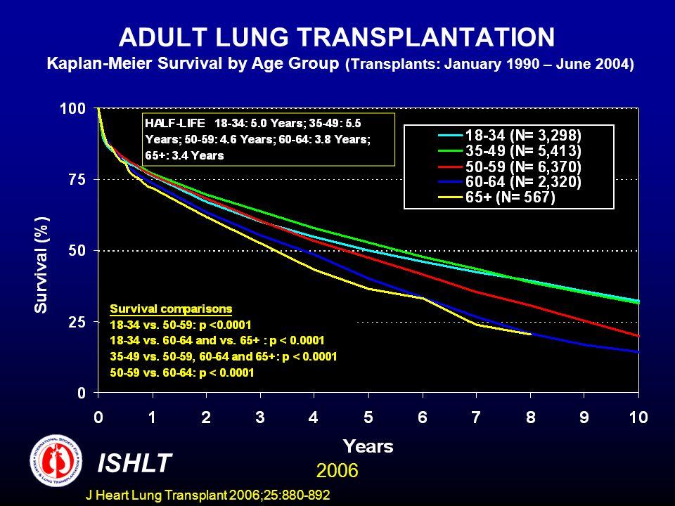ADULT LUNG TRANSPLANTATION Kaplan-Meier Survival by Age Group (Transplants: January 1990 – June 2004) ISHLT 2006 J Heart Lung Transplant 2006;25:880-892