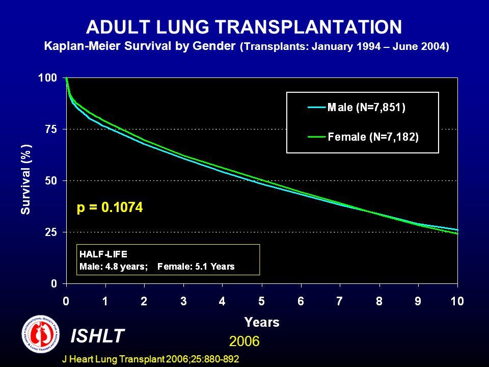 ADULT LUNG TRANSPLANTATION Kaplan-Meier Survival by Gender (Transplants: January 1994 – June 2004) ISHLT 2006 J Heart Lung Transplant 2006;25:880-892