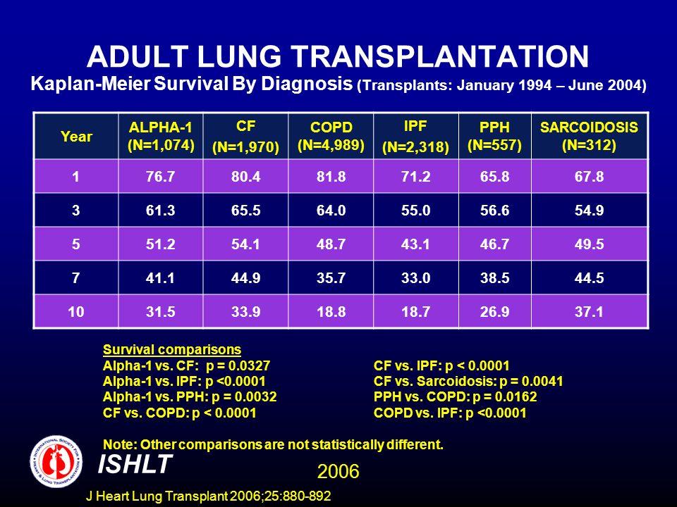 ADULT LUNG TRANSPLANTATION Kaplan-Meier Survival By Diagnosis (Transplants: January 1994 – June 2004) Year ALPHA-1 (N=1,074) CF (N=1,970) COPD (N=4,989) IPF (N=2,318) PPH (N=557) SARCOIDOSIS (N=312) 176.780.481.871.265.867.8 361.365.564.055.056.654.9 551.254.148.743.146.749.5 741.144.935.733.038.544.5 1031.533.918.818.726.937.1 Survival comparisons Alpha-1 vs.
