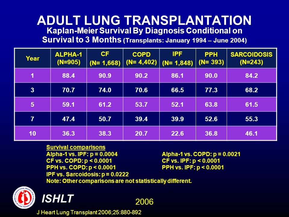 ADULT LUNG TRANSPLANTATION Kaplan-Meier Survival By Diagnosis Conditional on Survival to 3 Months (Transplants: January 1994 – June 2004) Year ALPHA-1 (N=905) CF (N= 1,668) COPD (N= 4,402) IPF (N= 1,848) PPH (N= 393) SARCOIDOSIS (N=243) 188.490.990.286.190.084.2 370.774.070.666.577.368.2 559.161.253.752.163.861.5 747.450.739.439.952.655.3 1036.338.320.722.636.846.1 Survival comparisons Alpha-1 vs.