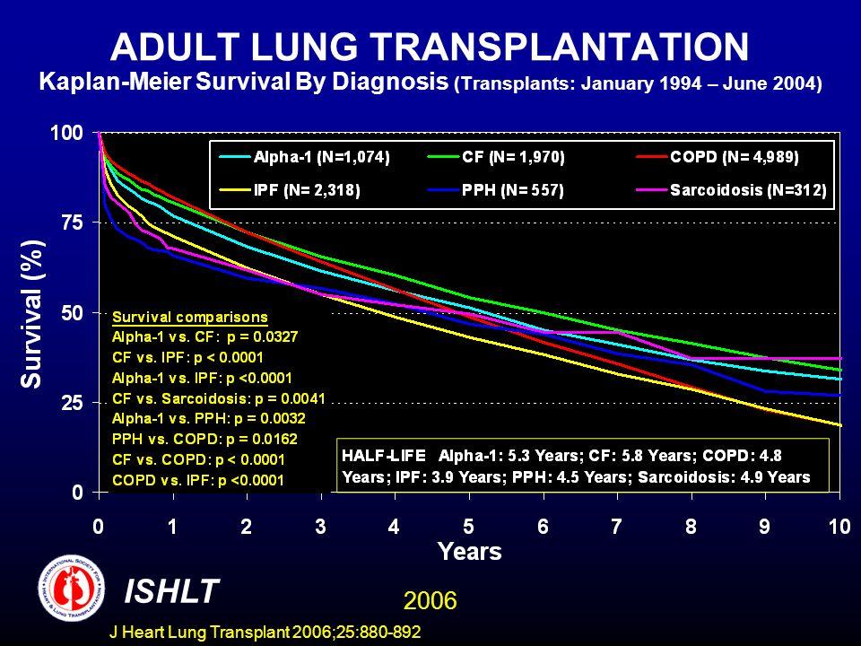 ADULT LUNG TRANSPLANTATION Kaplan-Meier Survival By Diagnosis (Transplants: January 1994 – June 2004) ISHLT 2006 J Heart Lung Transplant 2006;25:880-892