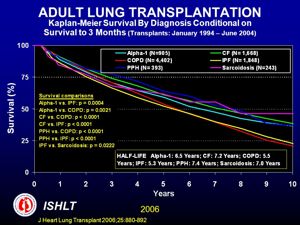 ADULT LUNG TRANSPLANTATION Kaplan-Meier Survival By Diagnosis Conditional on Survival to 3 Months (Transplants: January 1994 – June 2004) ISHLT 2006 J Heart Lung Transplant 2006;25:880-892