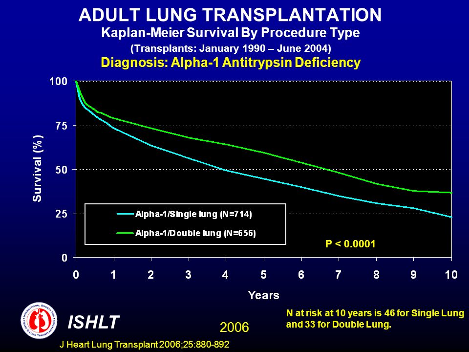 ADULT LUNG TRANSPLANTATION Kaplan-Meier Survival By Procedure Type (Transplants: January 1990 – June 2004) Diagnosis: Alpha-1 Antitrypsin Deficiency P < 0.0001 ISHLT 2006 N at risk at 10 years is 46 for Single Lung and 33 for Double Lung.
