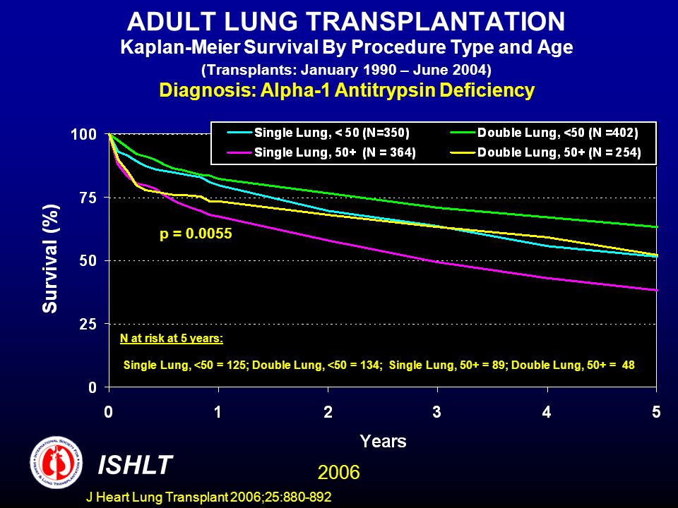 ADULT LUNG TRANSPLANTATION Kaplan-Meier Survival By Procedure Type and Age (Transplants: January 1990 – June 2004) Diagnosis: Alpha-1 Antitrypsin Deficiency ISHLT 2006 N at risk at 5 years: Single Lung, <50 = 125; Double Lung, <50 = 134; Single Lung, 50+ = 89; Double Lung, 50+ = 48 p = 0.0055 J Heart Lung Transplant 2006;25:880-892