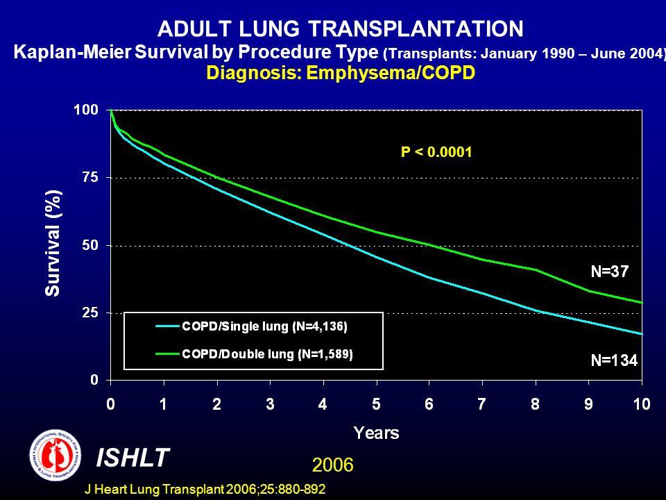 ADULT LUNG TRANSPLANTATION Kaplan-Meier Survival by Procedure Type (Transplants: January 1990 – June 2004) Diagnosis: Emphysema/COPD P < 0.0001 ISHLT 2006 J Heart Lung Transplant 2006;25:880-892