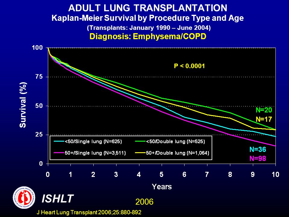 ADULT LUNG TRANSPLANTATION Kaplan-Meier Survival by Procedure Type and Age (Transplants: January 1990 – June 2004) Diagnosis: Emphysema/COPD P < 0.0001 ISHLT 2006 J Heart Lung Transplant 2006;25:880-892