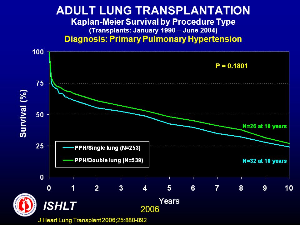 ADULT LUNG TRANSPLANTATION Kaplan-Meier Survival by Procedure Type (Transplants: January 1990 – June 2004) Diagnosis: Primary Pulmonary Hypertension P = 0.1801 ISHLT 2006 J Heart Lung Transplant 2006;25:880-892