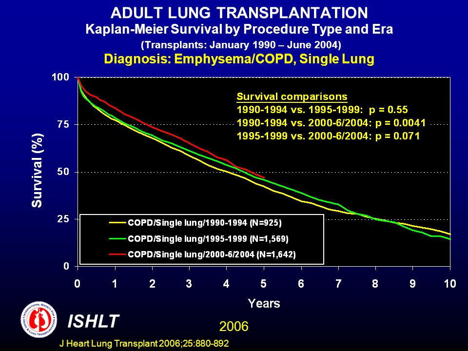 ADULT LUNG TRANSPLANTATION Kaplan-Meier Survival by Procedure Type and Era (Transplants: January 1990 – June 2004) Diagnosis: Emphysema/COPD, Single Lung ISHLT 2006 J Heart Lung Transplant 2006;25:880-892