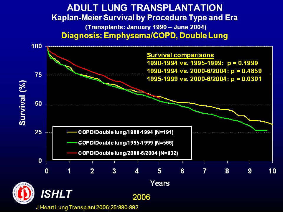 ADULT LUNG TRANSPLANTATION Kaplan-Meier Survival by Procedure Type and Era (Transplants: January 1990 – June 2004) Diagnosis: Emphysema/COPD, Double Lung ISHLT 2006 J Heart Lung Transplant 2006;25:880-892