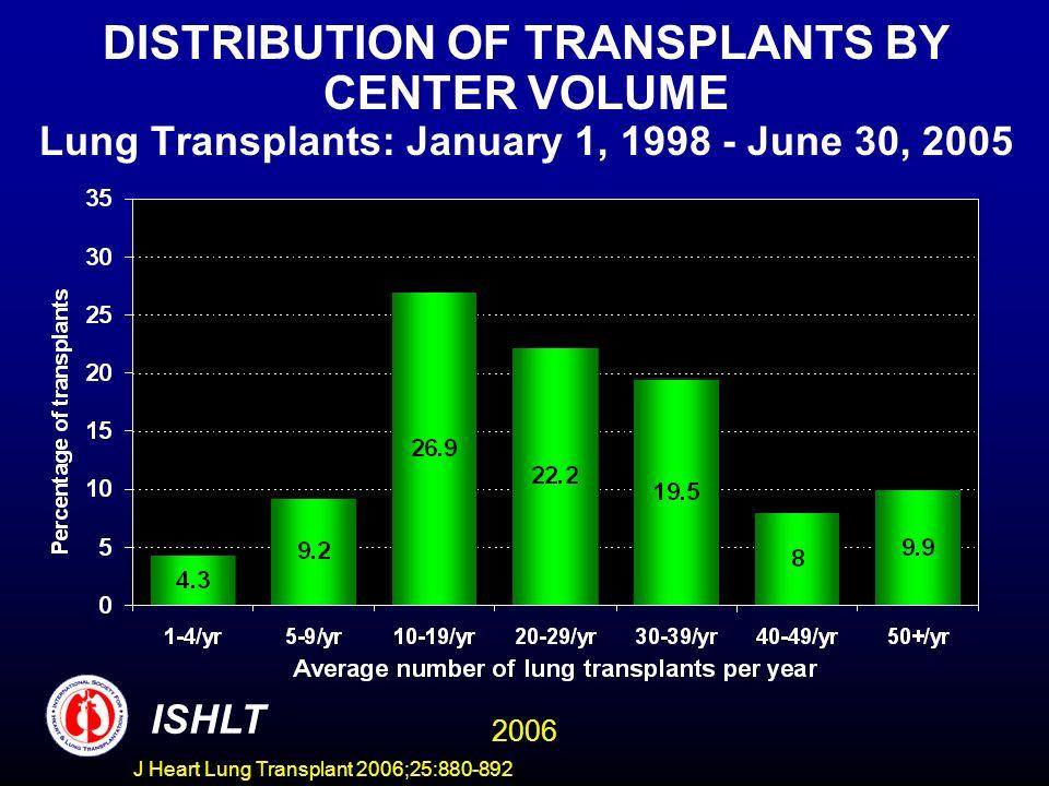 DISTRIBUTION OF TRANSPLANTS BY CENTER VOLUME Lung Transplants: January 1, 1998 - June 30, 2005 ISHLT 2006 J Heart Lung Transplant 2006;25:880-892