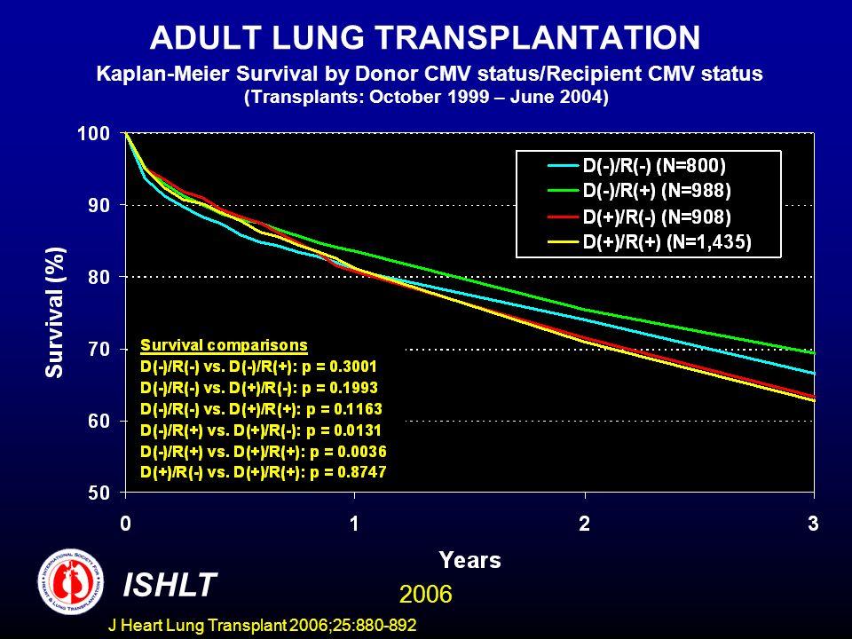 ADULT LUNG TRANSPLANTATION Kaplan-Meier Survival by Donor CMV status/Recipient CMV status (Transplants: October 1999 – June 2004) ISHLT 2006 J Heart Lung Transplant 2006;25:880-892