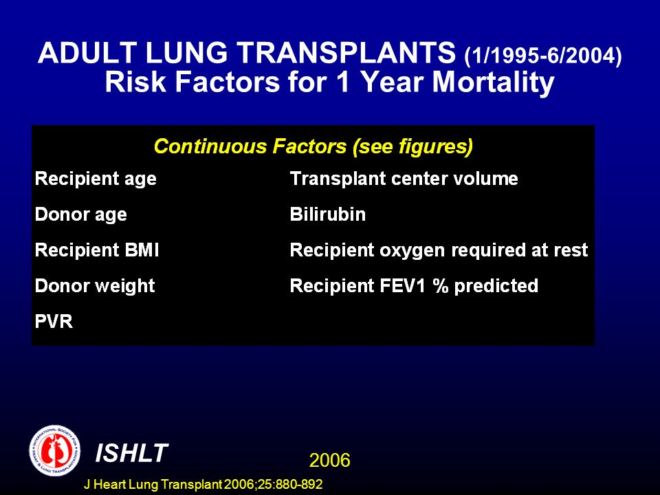 ADULT LUNG TRANSPLANTS (1/1995-6/2004) Risk Factors for 1 Year Mortality ISHLT 2006 J Heart Lung Transplant 2006;25:880-892
