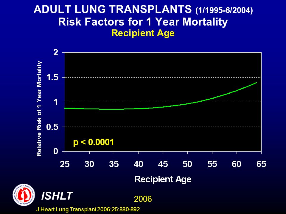 ADULT LUNG TRANSPLANTS (1/1995-6/2004) Risk Factors for 1 Year Mortality Recipient Age ISHLT 2006 J Heart Lung Transplant 2006;25:880-892