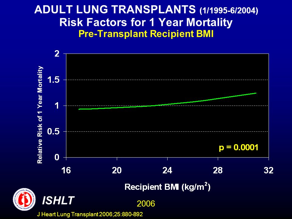 ADULT LUNG TRANSPLANTS (1/1995-6/2004) Risk Factors for 1 Year Mortality Pre-Transplant Recipient BMI ISHLT 2006 J Heart Lung Transplant 2006;25:880-892