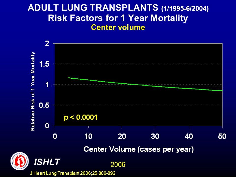 ADULT LUNG TRANSPLANTS (1/1995-6/2004) Risk Factors for 1 Year Mortality Center volume ISHLT 2006 J Heart Lung Transplant 2006;25:880-892