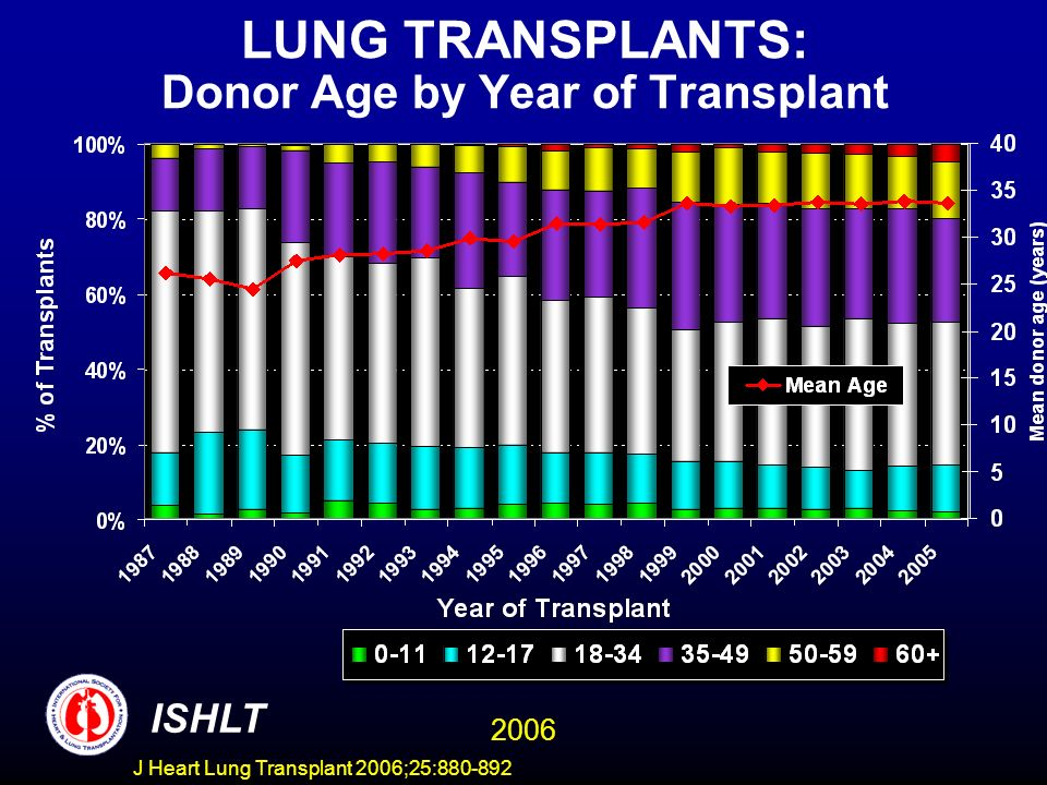 LUNG TRANSPLANTS: Donor Age by Year of Transplant ISHLT 2006 J Heart Lung Transplant 2006;25:880-892