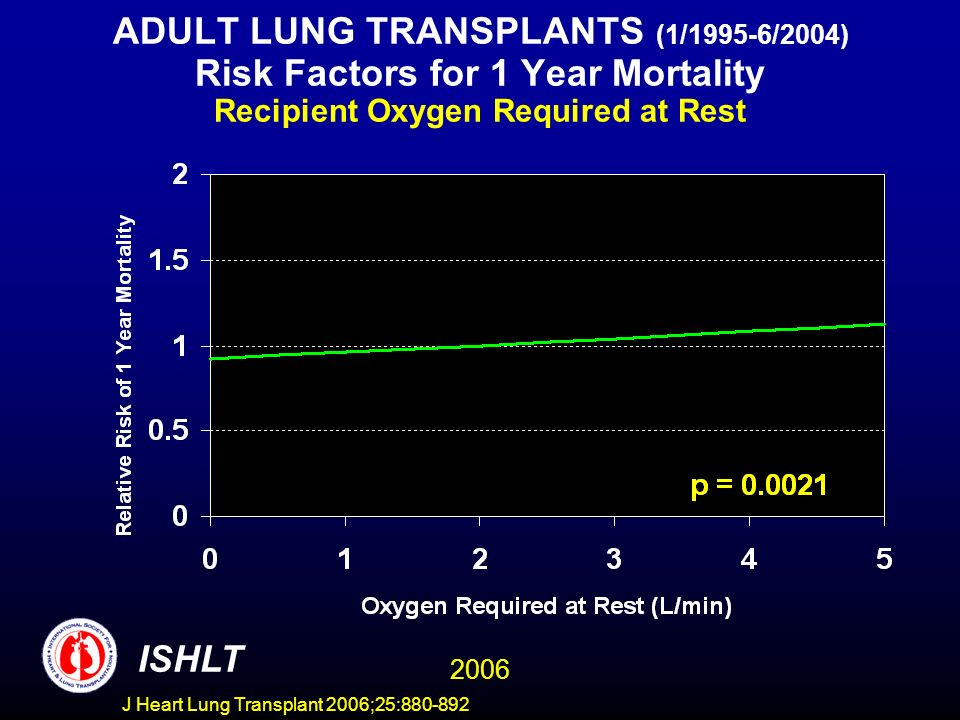 ADULT LUNG TRANSPLANTS (1/1995-6/2004) Risk Factors for 1 Year Mortality Recipient Oxygen Required at Rest ISHLT 2006 J Heart Lung Transplant 2006;25:880-892