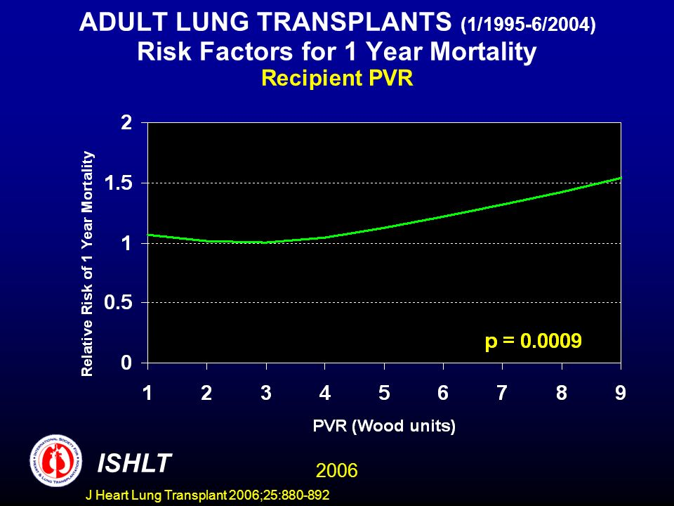 ADULT LUNG TRANSPLANTS (1/1995-6/2004) Risk Factors for 1 Year Mortality Recipient PVR ISHLT 2006 J Heart Lung Transplant 2006;25:880-892