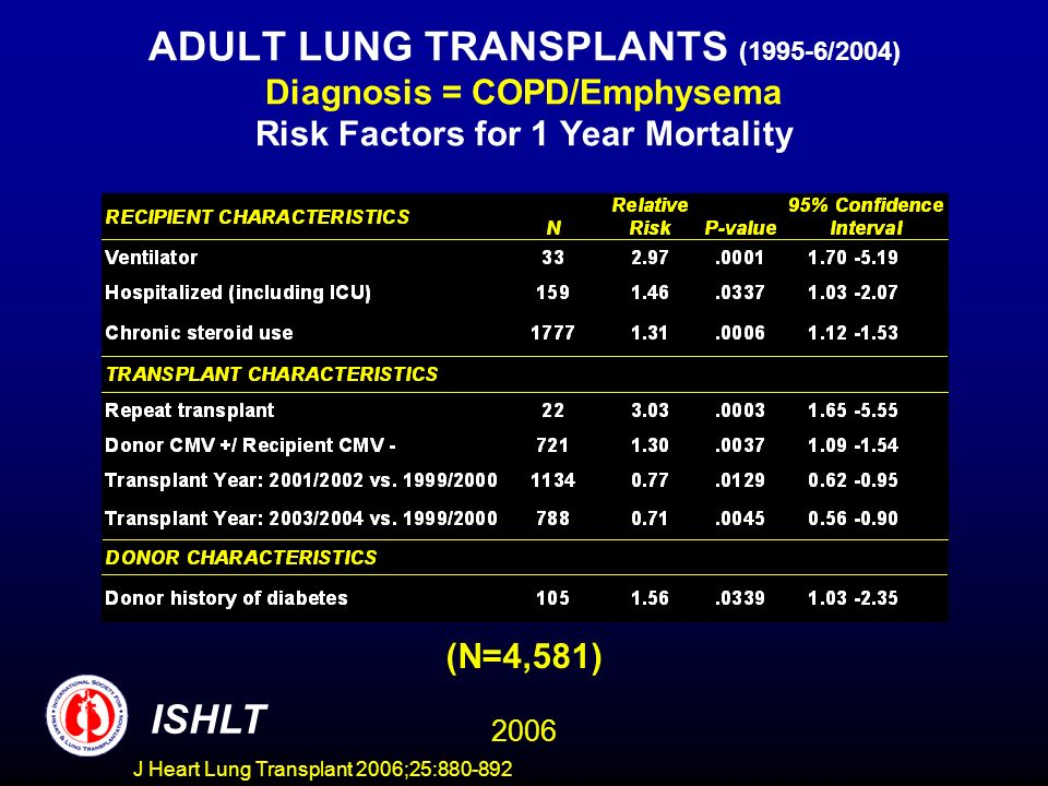 ADULT LUNG TRANSPLANTS (1995-6/2004) Diagnosis = COPD/Emphysema Risk Factors for 1 Year Mortality (N=4,581) ISHLT 2006 J Heart Lung Transplant 2006;25:880-892