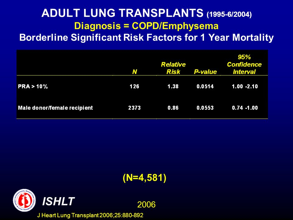 ADULT LUNG TRANSPLANTS (1995-6/2004) Diagnosis = COPD/Emphysema Borderline Significant Risk Factors for 1 Year Mortality (N=4,581) ISHLT 2006 J Heart Lung Transplant 2006;25:880-892