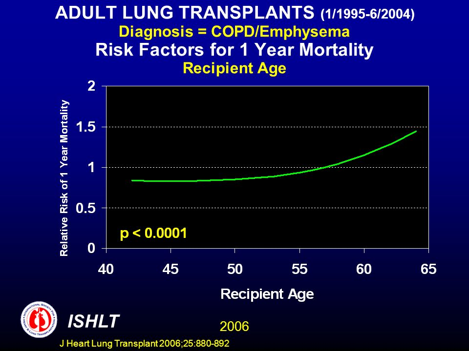 ADULT LUNG TRANSPLANTS (1/1995-6/2004) Diagnosis = COPD/Emphysema Risk Factors for 1 Year Mortality Recipient Age ISHLT 2006 J Heart Lung Transplant 2006;25:880-892