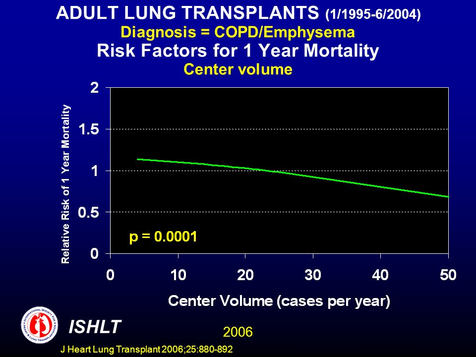 ADULT LUNG TRANSPLANTS (1/1995-6/2004) Diagnosis = COPD/Emphysema Risk Factors for 1 Year Mortality Center volume ISHLT 2006 J Heart Lung Transplant 2006;25:880-892