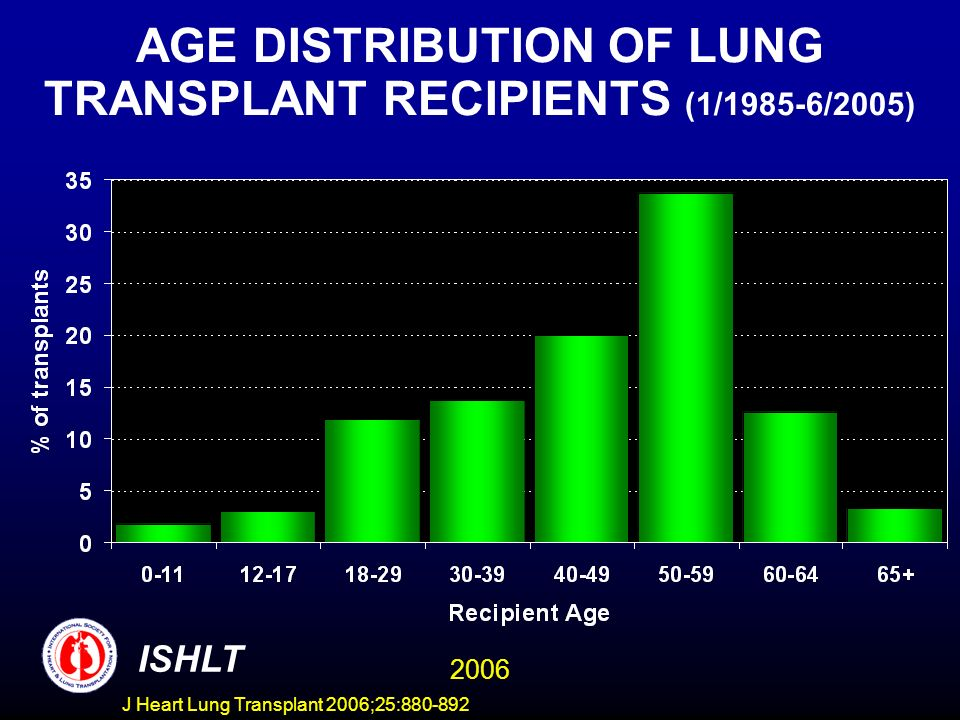 AGE DISTRIBUTION OF LUNG TRANSPLANT RECIPIENTS (1/1985-6/2005) ISHLT 2006 J Heart Lung Transplant 2006;25:880-892