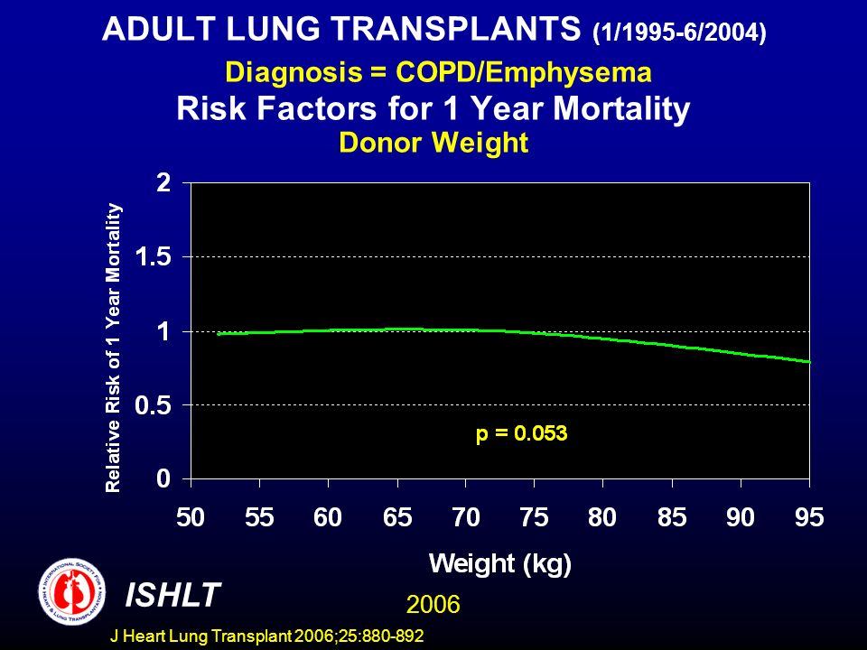 ADULT LUNG TRANSPLANTS (1/1995-6/2004) Diagnosis = COPD/Emphysema Risk Factors for 1 Year Mortality Donor Weight ISHLT 2006 J Heart Lung Transplant 2006;25:880-892
