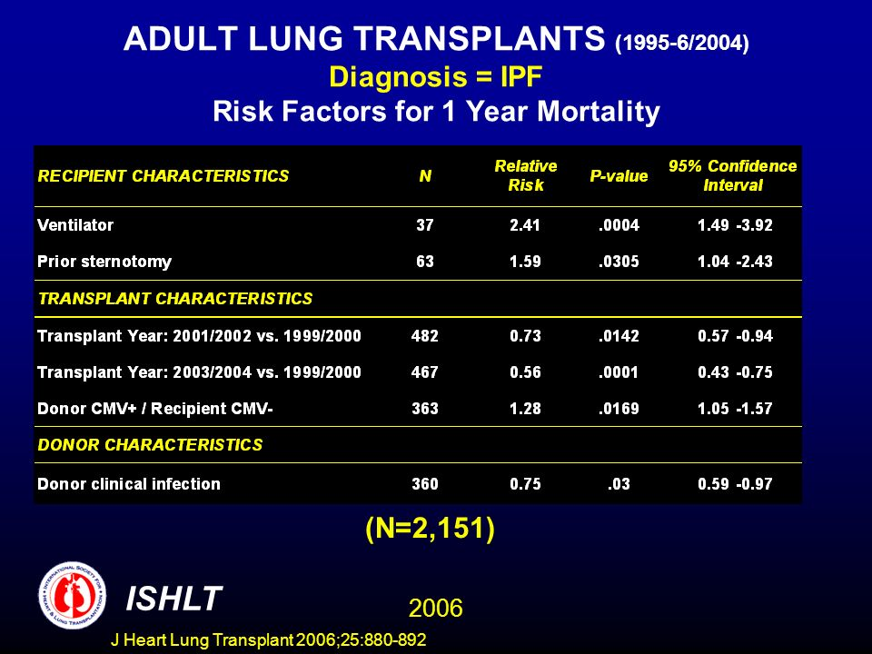 ADULT LUNG TRANSPLANTS (1995-6/2004) Diagnosis = IPF Risk Factors for 1 Year Mortality (N=2,151) ISHLT 2006 J Heart Lung Transplant 2006;25:880-892