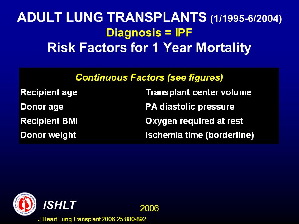 ADULT LUNG TRANSPLANTS (1/1995-6/2004) Diagnosis = IPF Risk Factors for 1 Year Mortality ISHLT 2006 J Heart Lung Transplant 2006;25:880-892