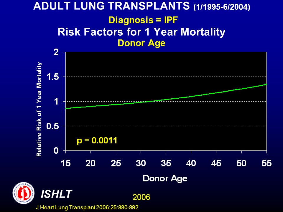 ADULT LUNG TRANSPLANTS (1/1995-6/2004) Diagnosis = IPF Risk Factors for 1 Year Mortality Donor Age ISHLT 2006 J Heart Lung Transplant 2006;25:880-892