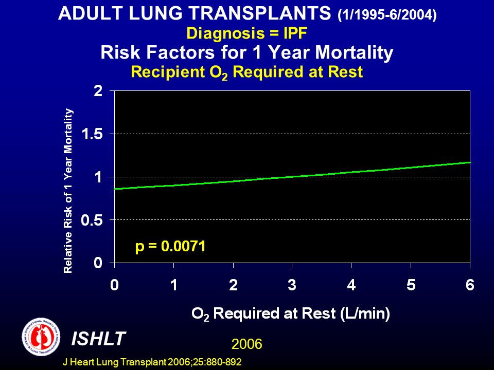 ADULT LUNG TRANSPLANTS (1/1995-6/2004) Diagnosis = IPF Risk Factors for 1 Year Mortality Recipient O 2 Required at Rest ISHLT 2006 J Heart Lung Transplant 2006;25:880-892
