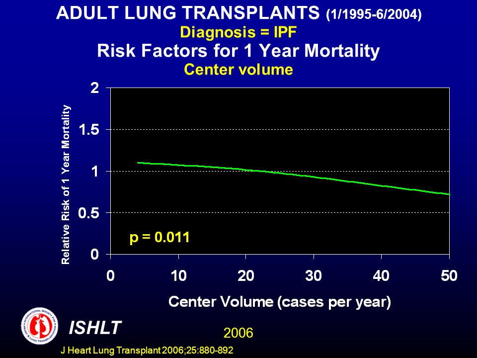 ADULT LUNG TRANSPLANTS (1/1995-6/2004) Diagnosis = IPF Risk Factors for 1 Year Mortality Center volume ISHLT 2006 J Heart Lung Transplant 2006;25:880-892
