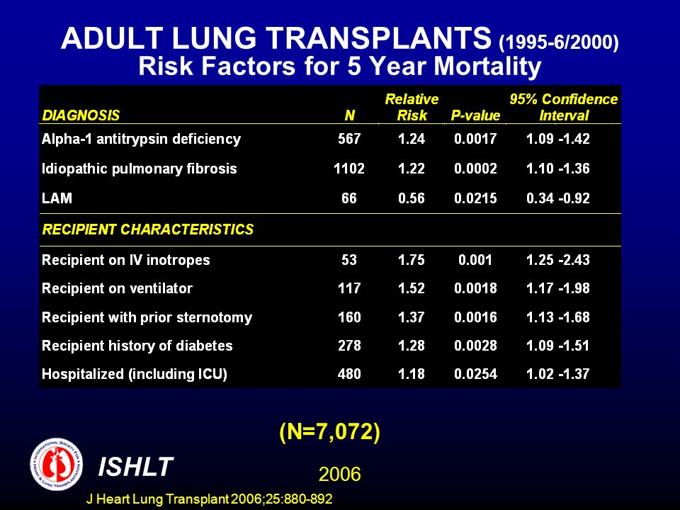 ADULT LUNG TRANSPLANTS (1995-6/2000) Risk Factors for 5 Year Mortality (N=7,072) ISHLT 2006 J Heart Lung Transplant 2006;25:880-892