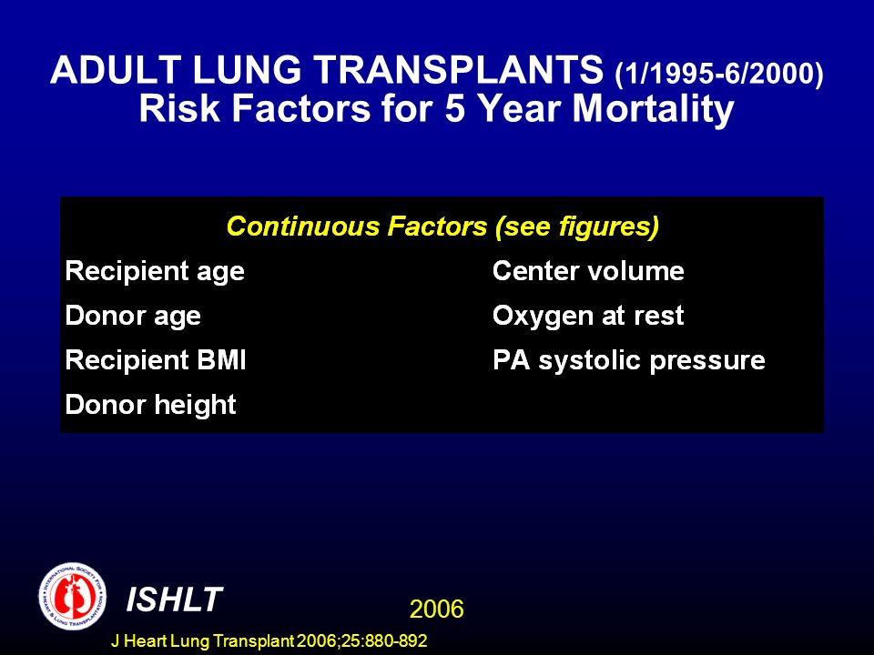 ADULT LUNG TRANSPLANTS (1/1995-6/2000) Risk Factors for 5 Year Mortality ISHLT 2006 J Heart Lung Transplant 2006;25:880-892