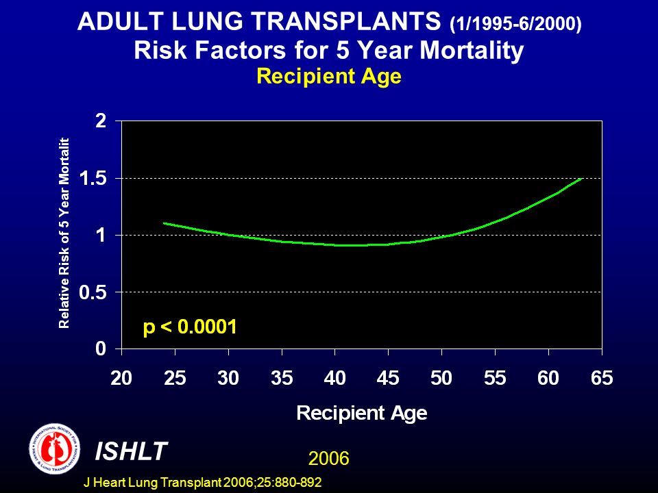 ADULT LUNG TRANSPLANTS (1/1995-6/2000) Risk Factors for 5 Year Mortality Recipient Age ISHLT 2006 J Heart Lung Transplant 2006;25:880-892
