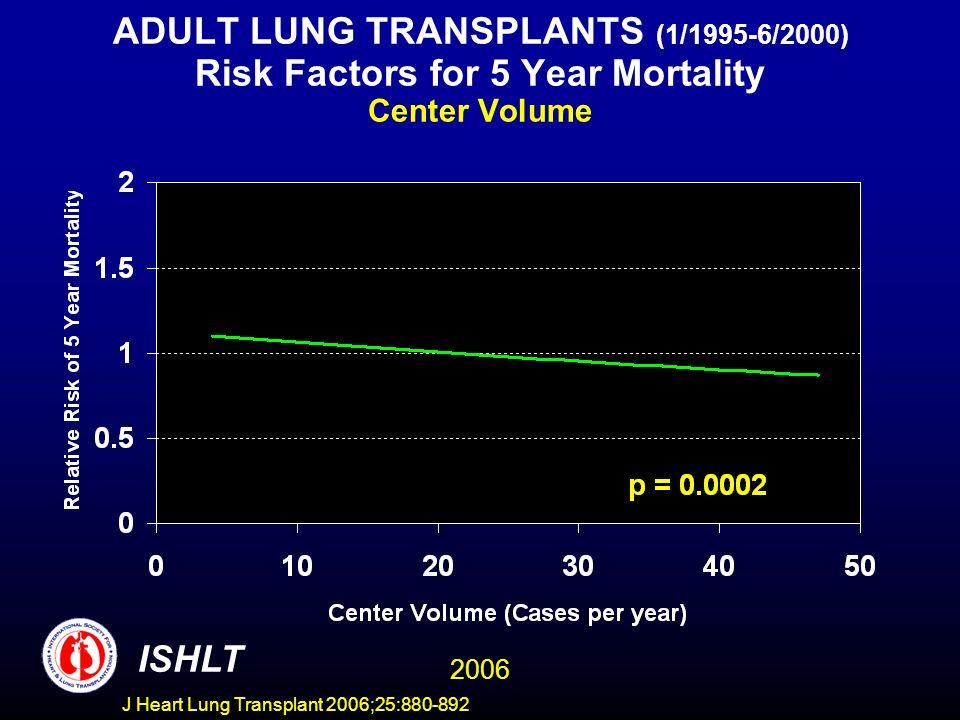 ADULT LUNG TRANSPLANTS (1/1995-6/2000) Risk Factors for 5 Year Mortality Center Volume ISHLT 2006 J Heart Lung Transplant 2006;25:880-892