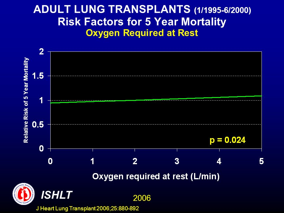 ADULT LUNG TRANSPLANTS (1/1995-6/2000) Risk Factors for 5 Year Mortality Oxygen Required at Rest ISHLT 2006 J Heart Lung Transplant 2006;25:880-892