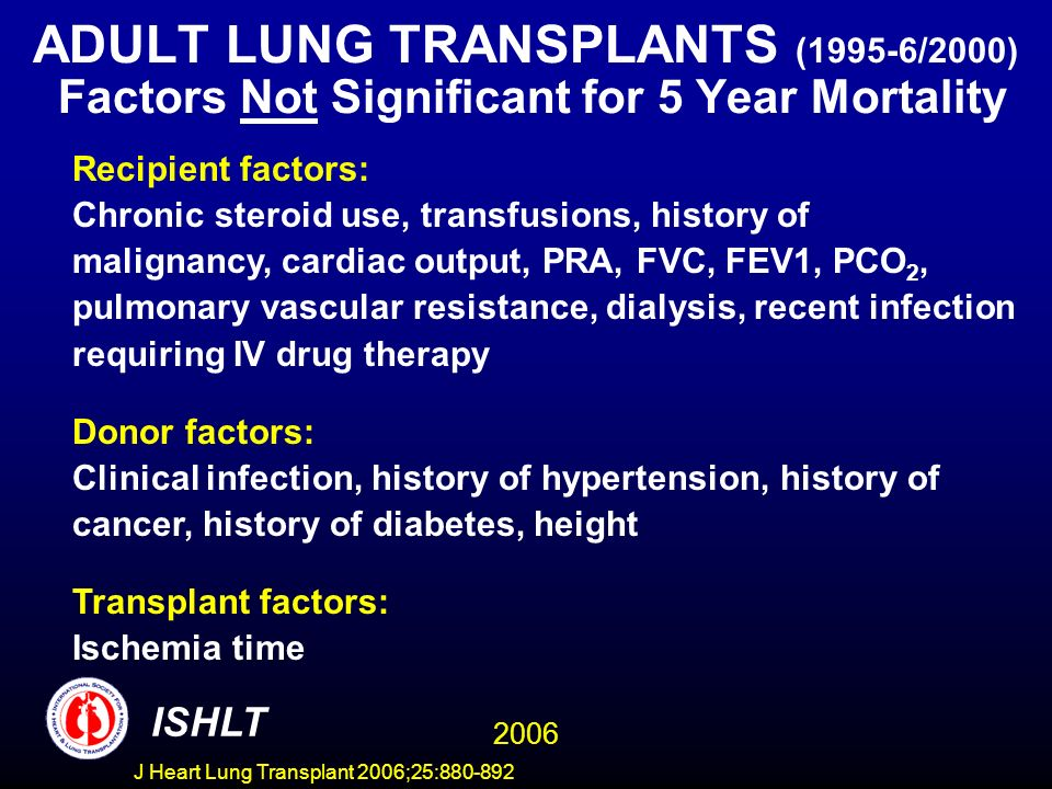 ADULT LUNG TRANSPLANTS (1995-6/2000) Factors Not Significant for 5 Year Mortality Recipient factors: Chronic steroid use, transfusions, history of malignancy, cardiac output, PRA, FVC, FEV1, PCO 2, pulmonary vascular resistance, dialysis, recent infection requiring IV drug therapy Donor factors: Clinical infection, history of hypertension, history of cancer, history of diabetes, height Transplant factors: Ischemia time ISHLT 2006 J Heart Lung Transplant 2006;25:880-892