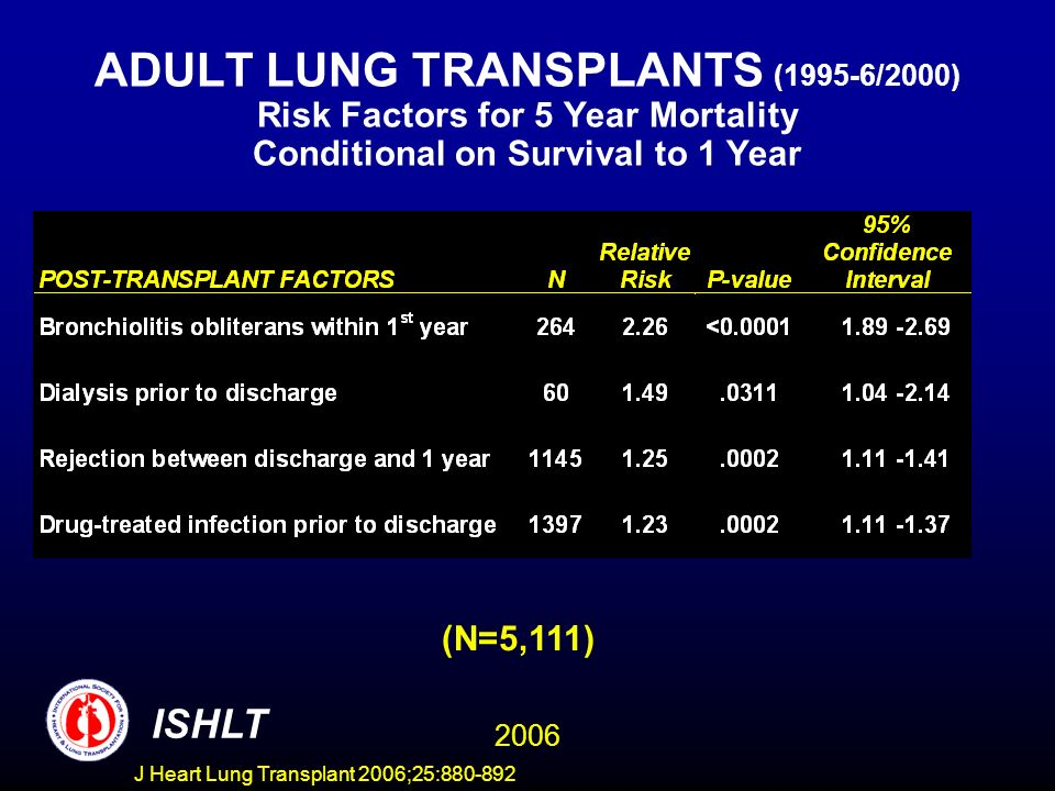 ADULT LUNG TRANSPLANTS (1995-6/2000) Risk Factors for 5 Year Mortality Conditional on Survival to 1 Year (N=5,111) ISHLT 2006 J Heart Lung Transplant 2006;25:880-892