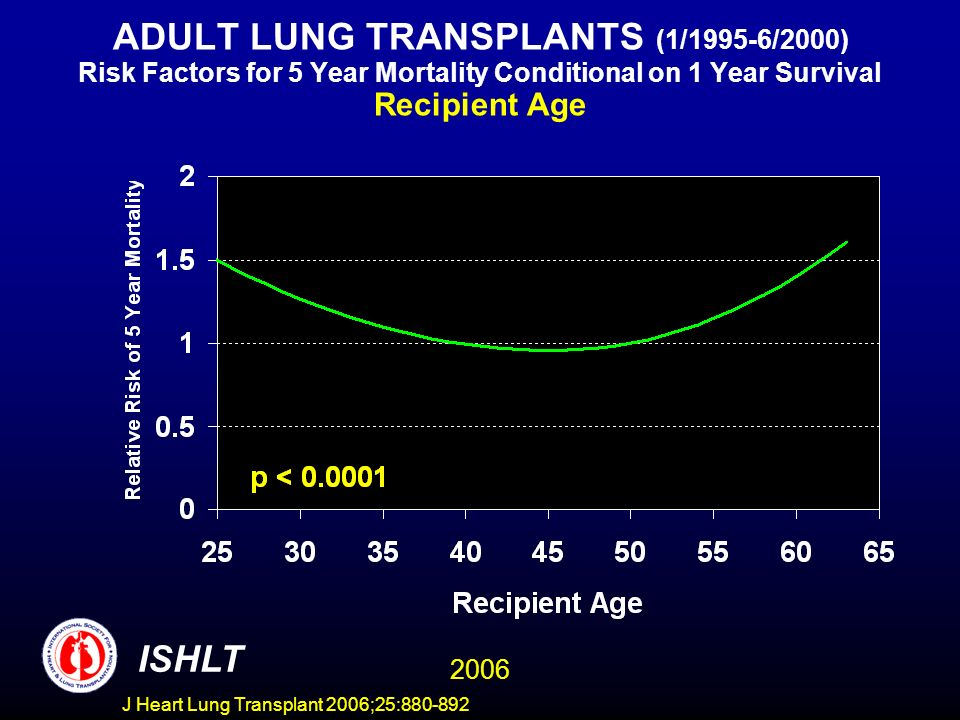 ADULT LUNG TRANSPLANTS (1/1995-6/2000) Risk Factors for 5 Year Mortality Conditional on 1 Year Survival Recipient Age ISHLT 2006 J Heart Lung Transplant 2006;25:880-892