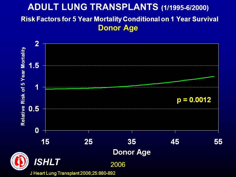 ADULT LUNG TRANSPLANTS (1/1995-6/2000) Risk Factors for 5 Year Mortality Conditional on 1 Year Survival Donor Age ISHLT 2006 J Heart Lung Transplant 2006;25:880-892