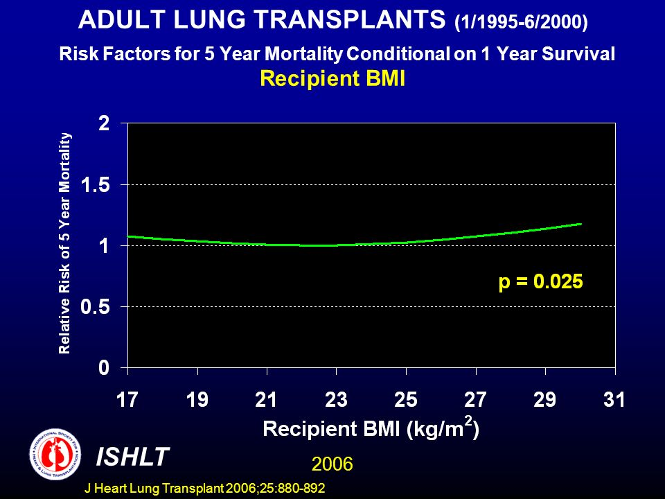 ADULT LUNG TRANSPLANTS (1/1995-6/2000) Risk Factors for 5 Year Mortality Conditional on 1 Year Survival Recipient BMI ISHLT 2006 J Heart Lung Transplant 2006;25:880-892