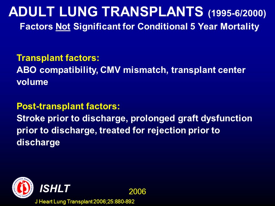 ADULT LUNG TRANSPLANTS (1995-6/2000) Factors Not Significant for Conditional 5 Year Mortality Transplant factors: ABO compatibility, CMV mismatch, transplant center volume Post-transplant factors: Stroke prior to discharge, prolonged graft dysfunction prior to discharge, treated for rejection prior to discharge ISHLT 2006 J Heart Lung Transplant 2006;25:880-892
