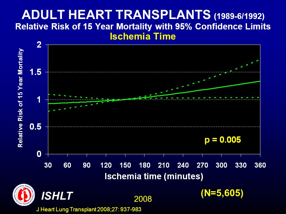 ADULT HEART TRANSPLANTS (1989-6/1992) Relative Risk of 15 Year Mortality with 95% Confidence Limits Ischemia Time 2008 ISHLT (N=5,605) J Heart Lung Transplant 2008;27: