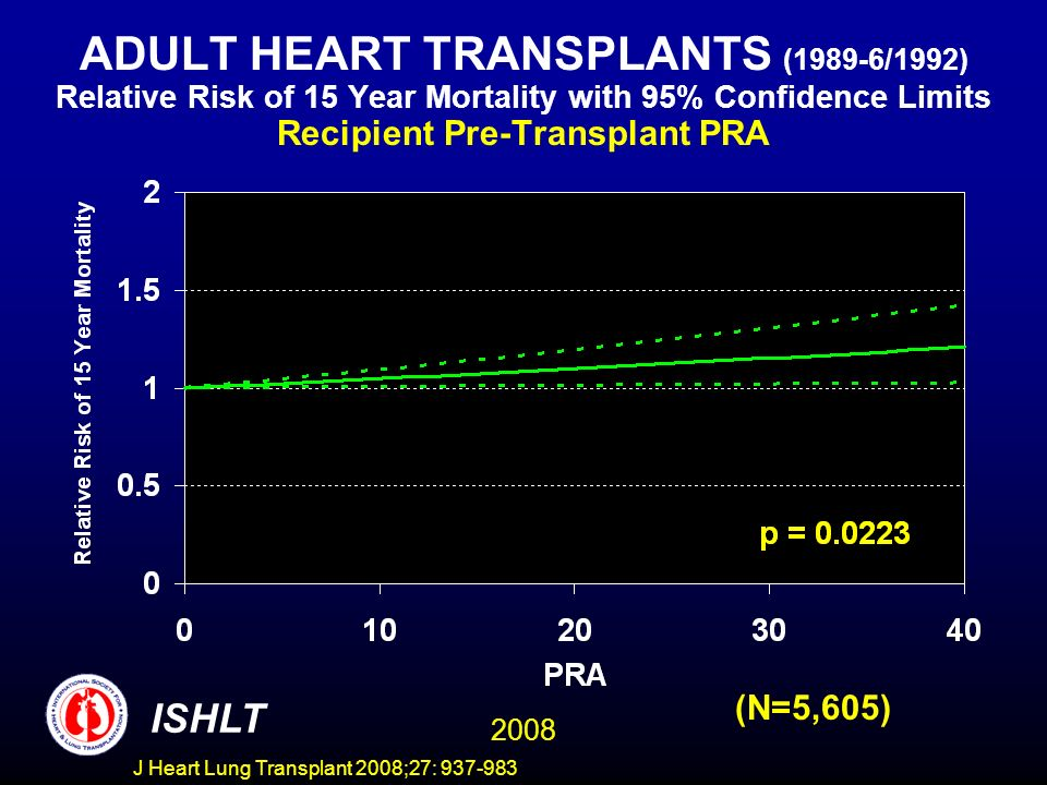 ADULT HEART TRANSPLANTS (1989-6/1992) Relative Risk of 15 Year Mortality with 95% Confidence Limits Recipient Pre-Transplant PRA 2008 ISHLT (N=5,605) J Heart Lung Transplant 2008;27: 937-983