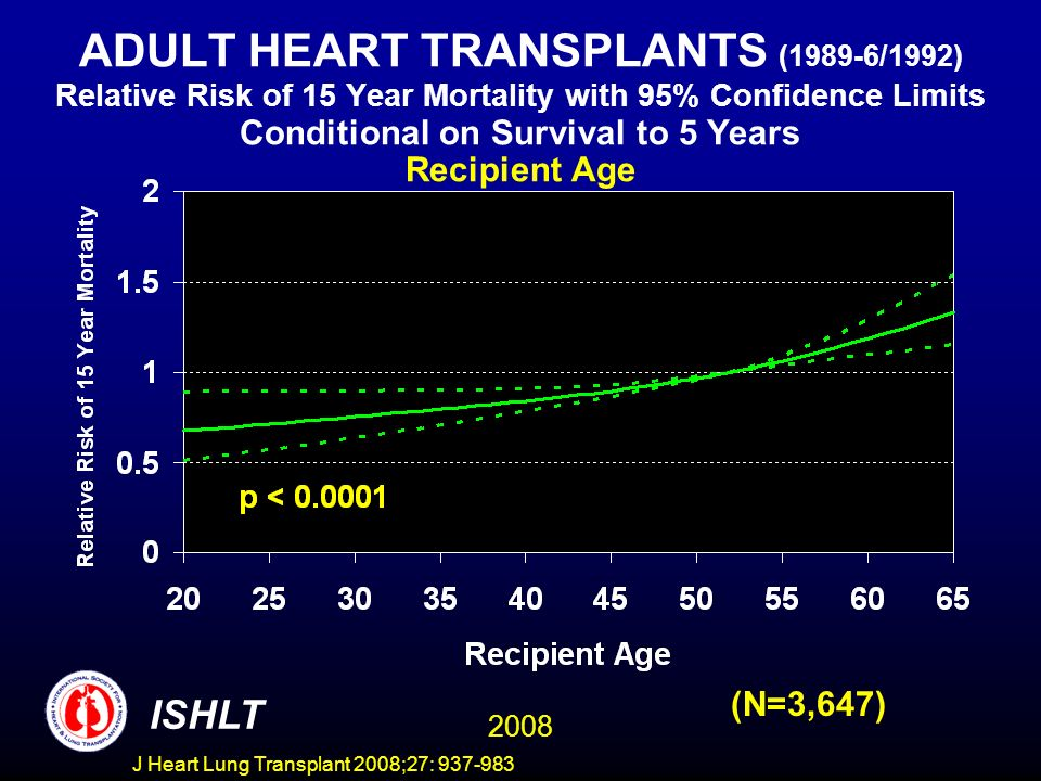 ADULT HEART TRANSPLANTS (1989-6/1992) Relative Risk of 15 Year Mortality with 95% Confidence Limits Conditional on Survival to 5 Years Recipient Age 2008 ISHLT (N=3,647) J Heart Lung Transplant 2008;27: