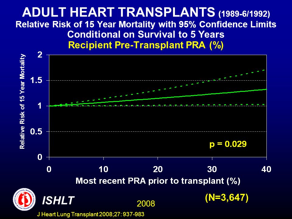 ADULT HEART TRANSPLANTS (1989-6/1992) Relative Risk of 15 Year Mortality with 95% Confidence Limits Conditional on Survival to 5 Years Recipient Pre-Transplant PRA (%) 2008 ISHLT (N=3,647) J Heart Lung Transplant 2008;27: